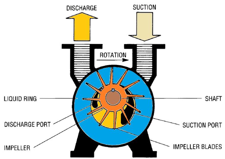 Nguyên lý hoạt động bơm hút chân không vòng nước
